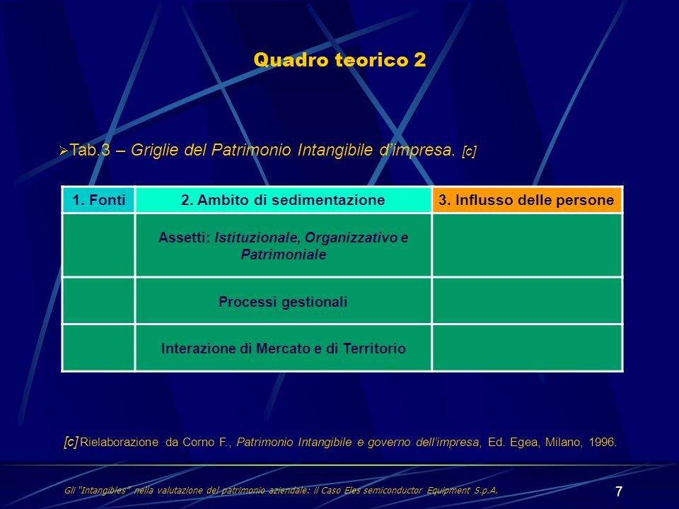 7 Quadro teorico 2 Gli Intangibles nella valutazione del patrimonio aziendale: il Caso Eles semiconductor Equipment S.p.A. 1. Fonti2. Ambito di sedime