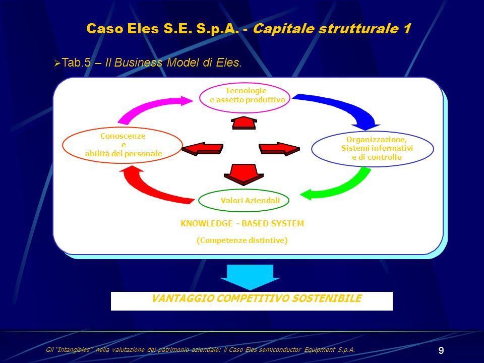 9 Caso Eles S.E. S.p.A. - Capitale strutturale 1 Gli Intangibles nella valutazione del patrimonio aziendale: il Caso Eles semiconductor Equipment S.p.