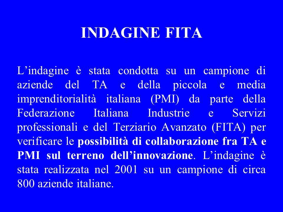 INDAGINE FITA Lindagine è stata condotta su un campione di aziende del TA e della piccola e media imprenditorialità italiana (PMI) da parte della Fede