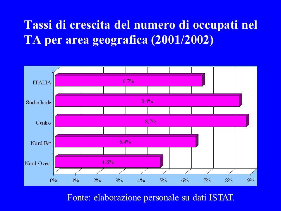Tassi di crescita del numero di occupati nel TA per area geografica (2001/2002) Fonte: elaborazione personale su dati ISTAT.