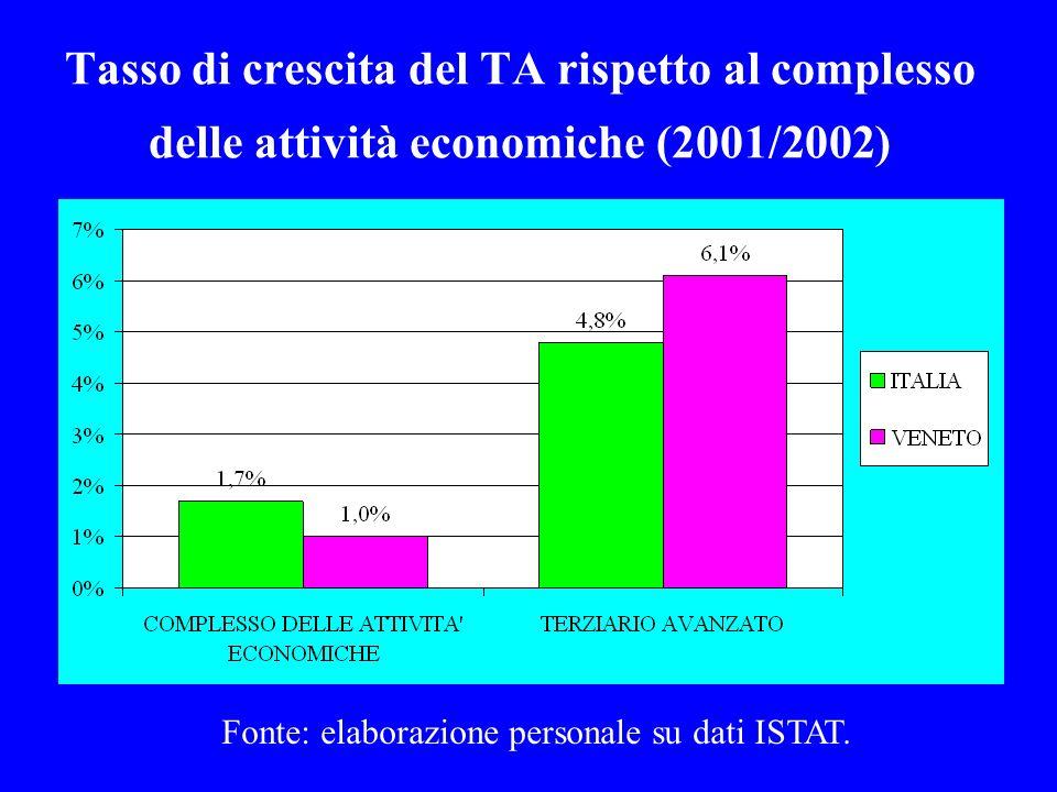 Tasso di crescita del TA rispetto al complesso delle attività economiche (2001/2002) Fonte: elaborazione personale su dati ISTAT.