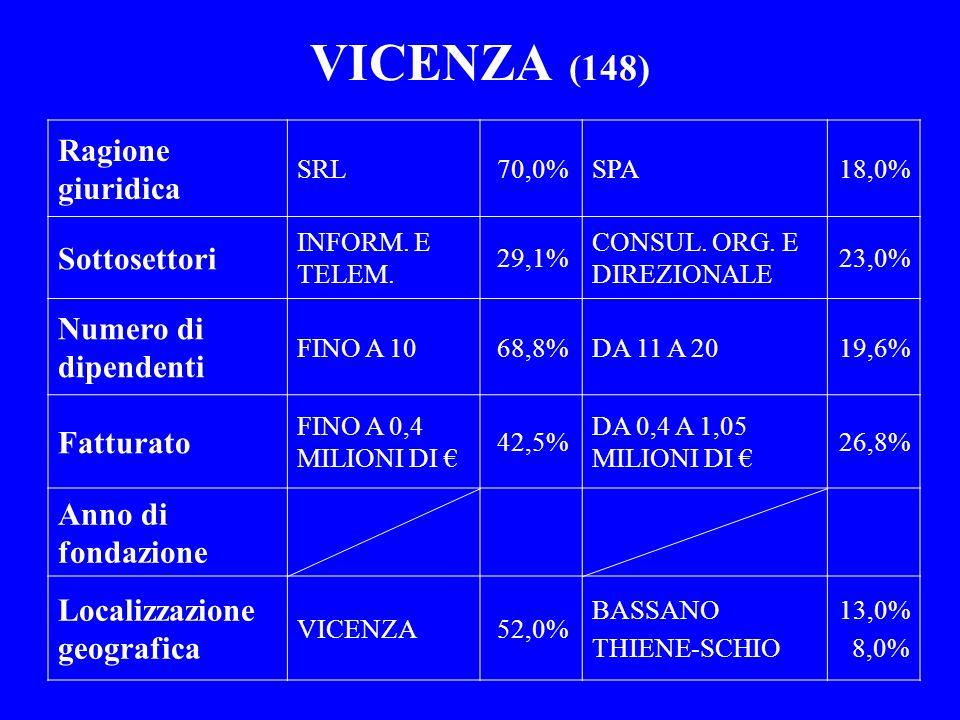 VICENZA (148) Ragione giuridica SRL70,0%SPA18,0% Sottosettori INFORM. E TELEM. 29,1% CONSUL. ORG. E DIREZIONALE 23,0% Numero di dipendenti FINO A 1068