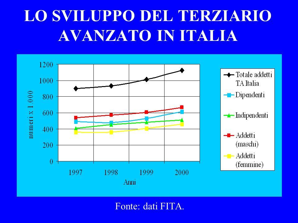 LO SVILUPPO DEL TERZIARIO AVANZATO IN ITALIA Fonte: dati FITA.