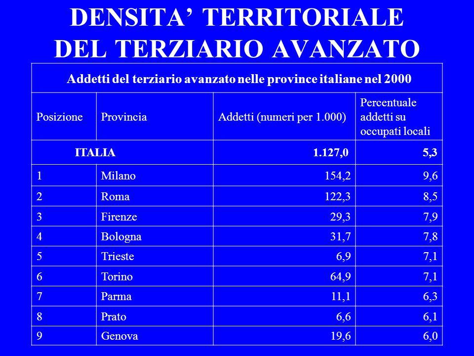 DENSITA TERRITORIALE DEL TERZIARIO AVANZATO Addetti del terziario avanzato nelle province italiane nel 2000 PosizioneProvinciaAddetti (numeri per 1.00
