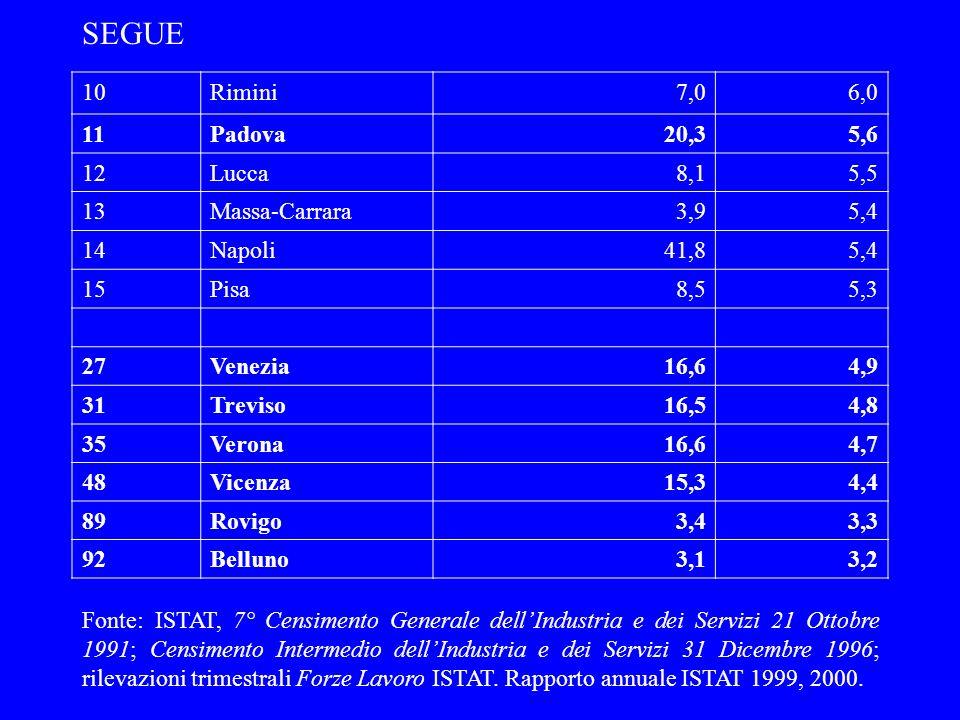 SEGUE 10Rimini7,06,0 11Padova20,35,6 12Lucca8,15,5 13Massa-Carrara3,95,4 14Napoli41,85,4 15Pisa8,55,3 27Venezia16,64,9 31Treviso16,54,8 35Verona16,64,