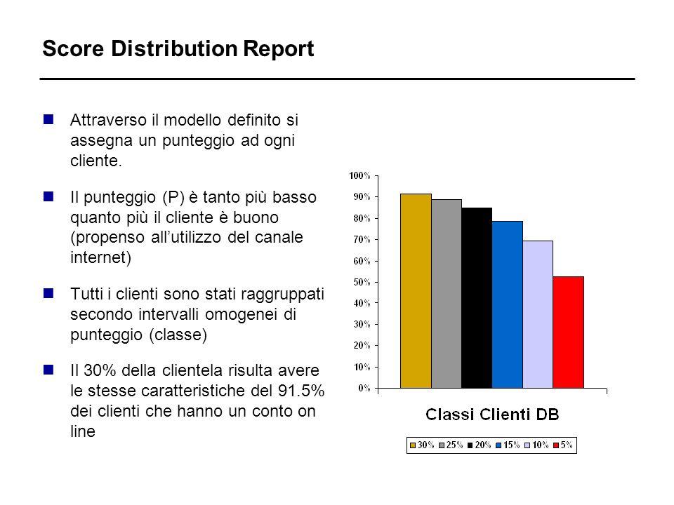 Score Distribution Report nAttraverso il modello definito si assegna un punteggio ad ogni cliente.