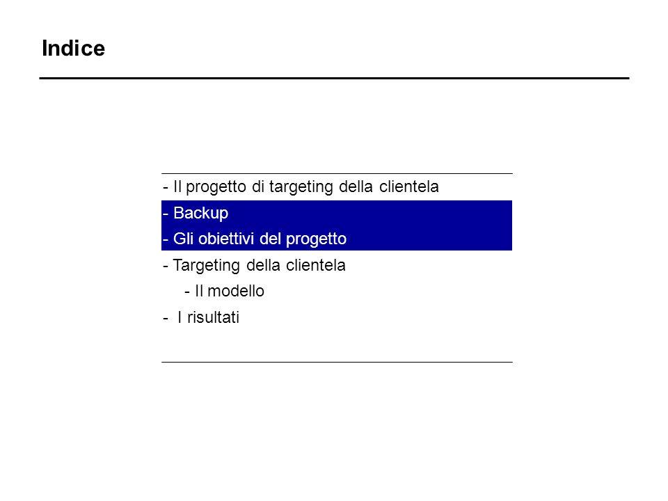 Indice - Il progetto di targeting della clientela - Backup - Gli obiettivi del progetto - Targeting della clientela - Il modello - I risultati