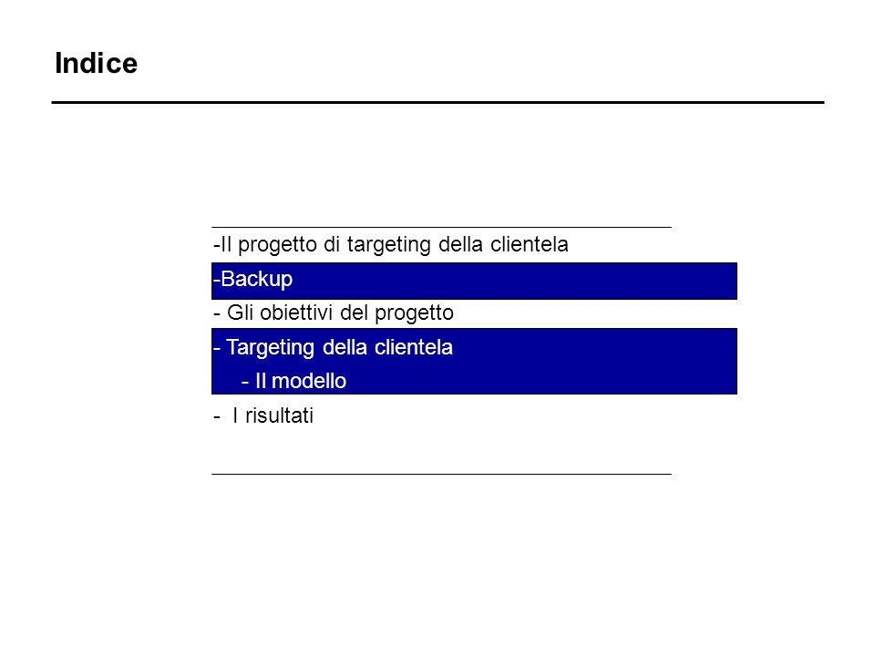 Indice -Il progetto di targeting della clientela -Backup - Gli obiettivi del progetto - Targeting della clientela - Il modello - I risultati