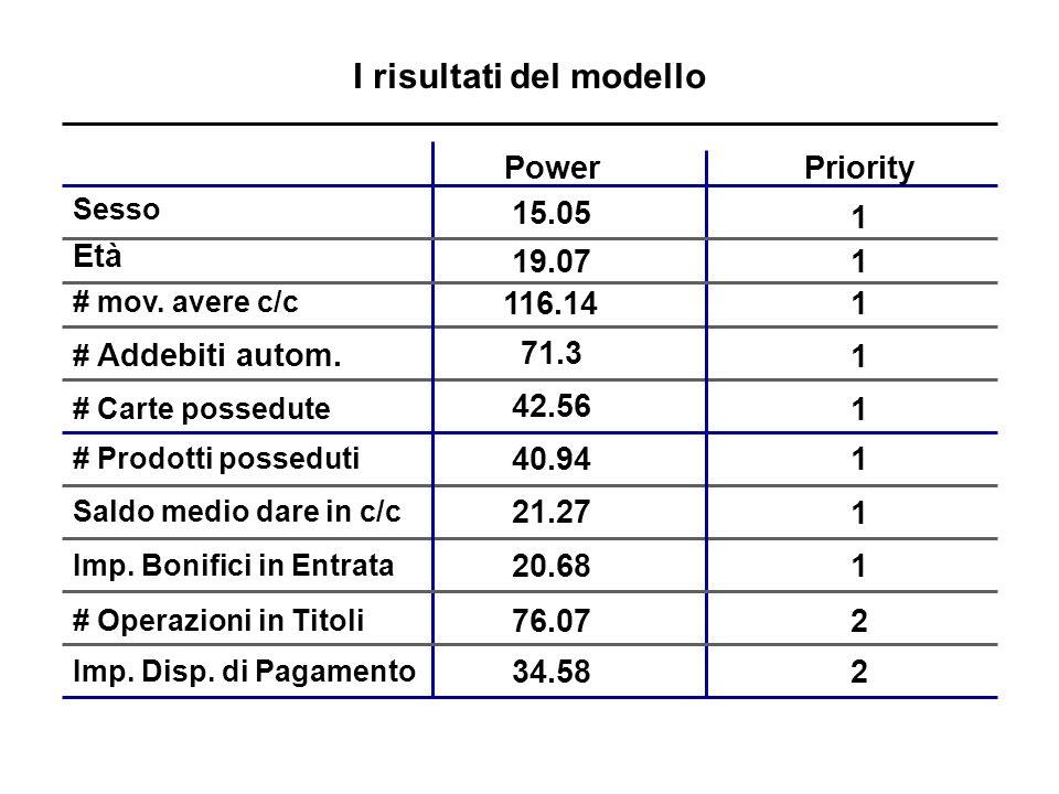 I risultati del modello PowerPriority Età # Addebiti autom.