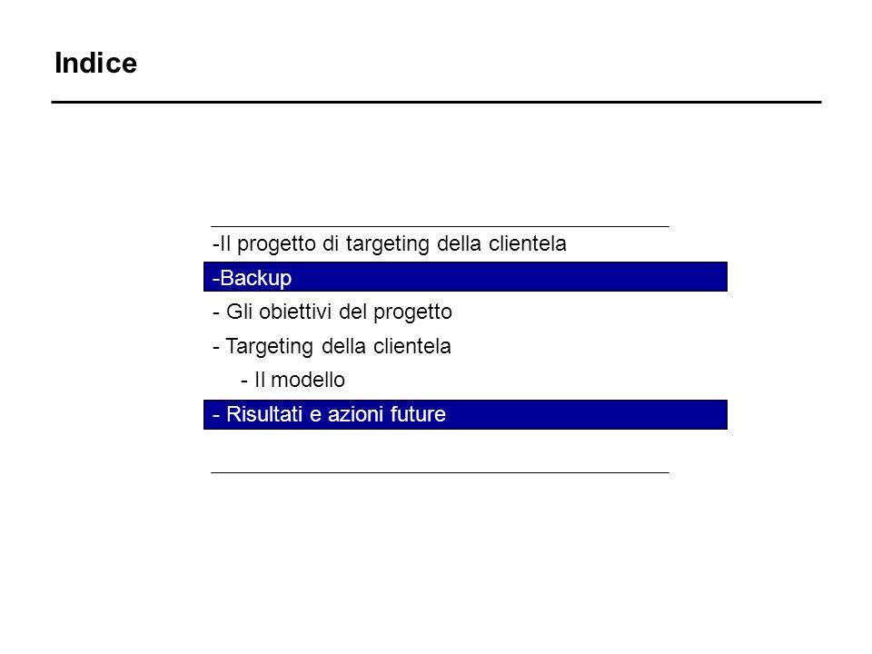 Indice -Il progetto di targeting della clientela -Backup - Gli obiettivi del progetto - Targeting della clientela - Il modello - Risultati e azioni future