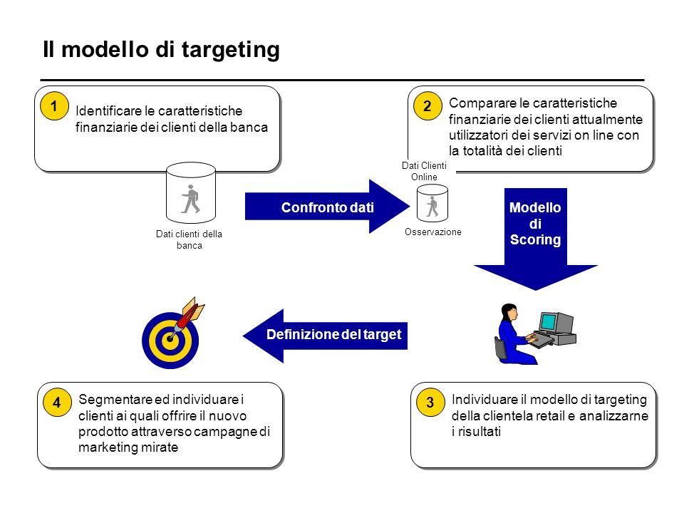 Il modello di targeting Modello di Scoring Identificare le caratteristiche finanziarie dei clienti della banca 1 Comparare le caratteristiche finanziarie dei clienti attualmente utilizzatori dei servizi on line con la totalità dei clienti 2 Individuare il modello di targeting della clientela retail e analizzarne i risultati 3 Segmentare ed individuare i clienti ai quali offrire il nuovo prodotto attraverso campagne di marketing mirate 4 Definizione del target Dati clienti della banca Osservazione Confronto dati Dati Clienti Online