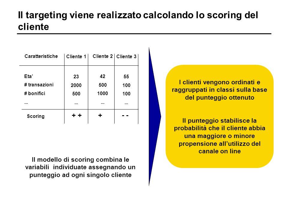 Il targeting viene realizzato calcolando lo scoring del cliente Eta # transazioni # bonifici...