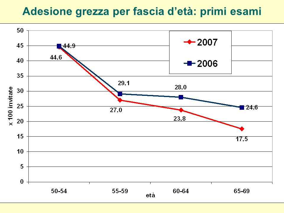 Copertura Mx screening: 2006-2007 Italia 2005/2006: 30.2%