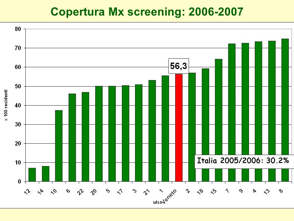 Screening Mammografico 2006 - 2007 20.850 4.867 4.033 Donne 70-74a 3 ULSS invitate esaminate 2006 - 2007 2007 4.068 3.180