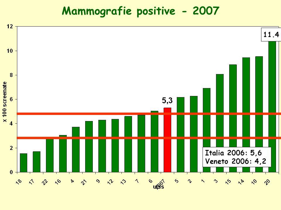 Mammografie positive: primi esami Italia 2005: 8.3 Veneto2005: 8.6 Veneto2006: 7