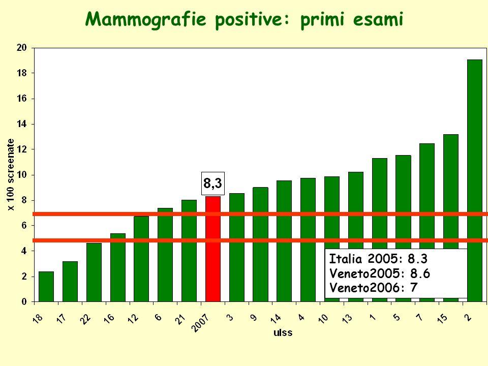 Mammografie positive: esami successivi Italia 2005: 4.5 Veneto2004: 4.5 Veneto2006: 3,1 9 11,4