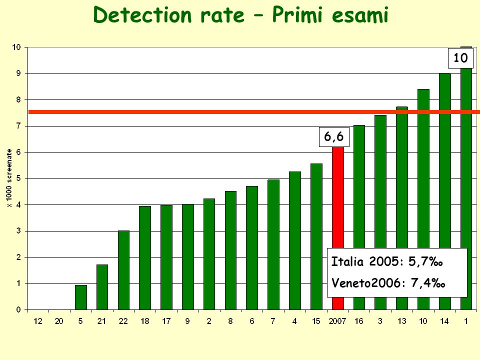 Detection rate – Primi esami Italia 2005: 5,7 Veneto2006: 7,4 6,6 10