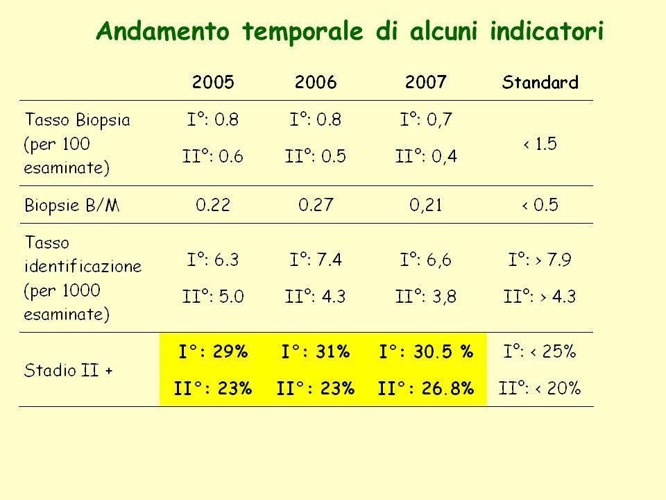 Proporzione tumori invasivi <10mm 20062007 Primi esami % 25,5 n=215 % 23,1 n=176 Es.