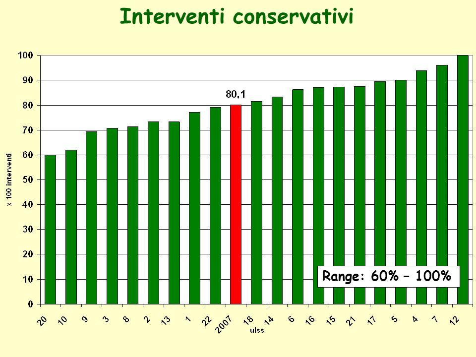 Standard: > 90% entro 21 gg Standard: > 90% entro 16 gg 3 programmi < 50% 6 programmi < 50 % Tempestività invio referto negativo invio ad appr.