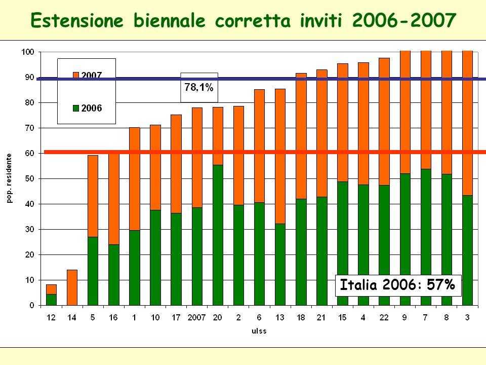 Popolazione bersaglio annuale - copertura invito Italia 2006: 57% Veneto 2007:78%