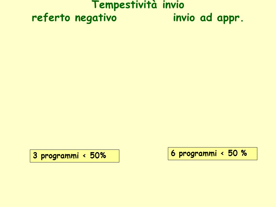 Principali indicatori di qualità Screening Mammografico: Veneto 2007