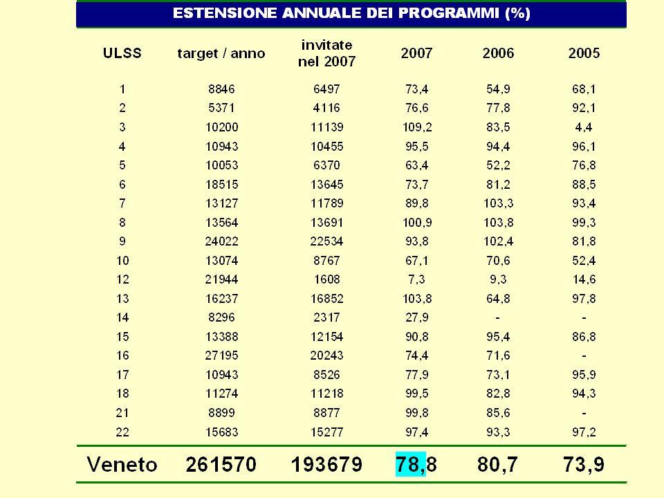 Adesione grezza 2007 Italia 2006: 56,6%