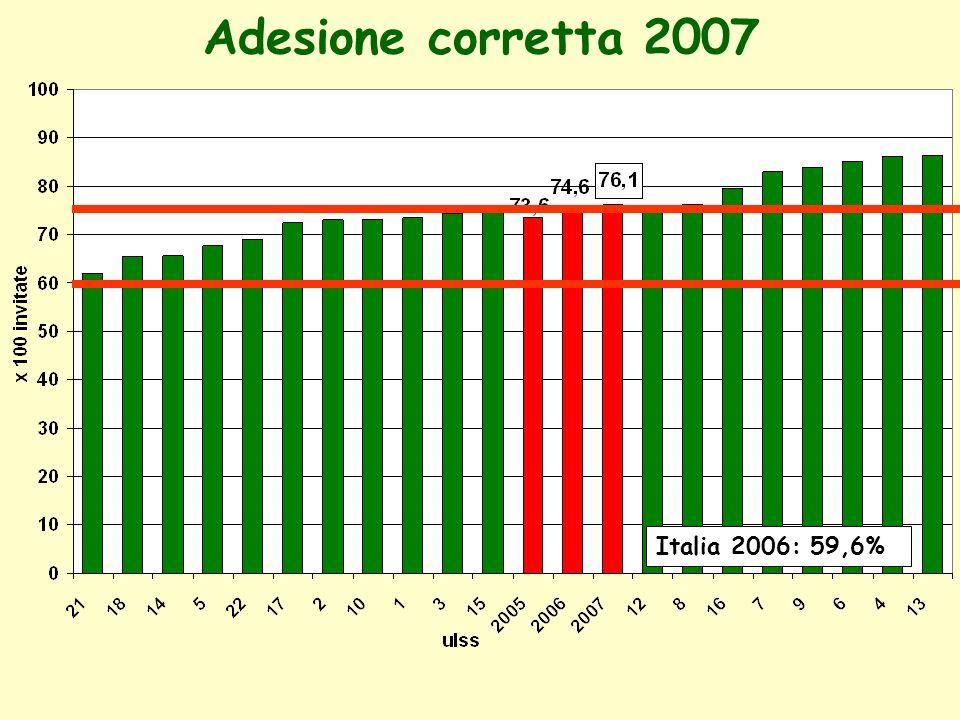 Adesione Corretta 2007: Primi Esami Veneto2005: 50,8 Veneto2006: 42,9