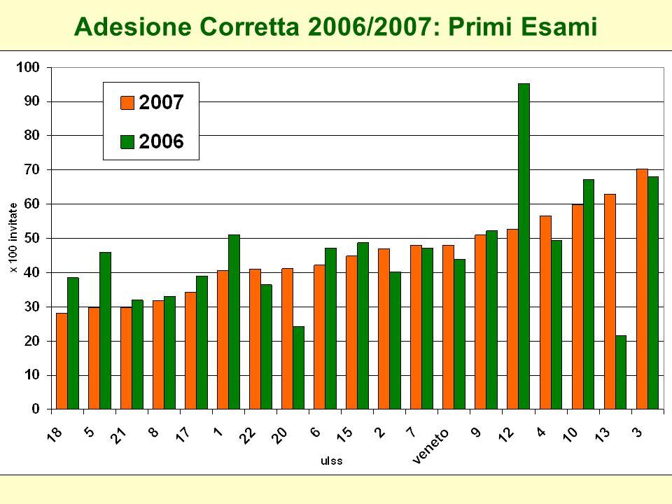 Adesione Corretta 2007: Esami Successivi Veneto2005: 87,9 Veneto2006: 88,7
