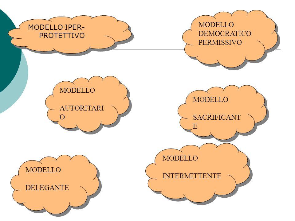 MODELLO IPER- PROTETTIVO MODELLO DEMOCRATICO PERMISSIVO MODELLO DEMOCRATICO PERMISSIVO MODELLO AUTORITARI O MODELLO AUTORITARI O MODELLO SACRIFICANT E