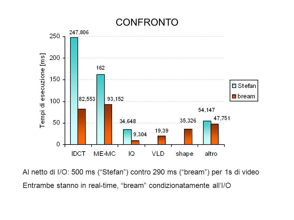 CONFRONTO Al netto di I/O: 500 ms (Stefan) contro 290 ms (bream) per 1s di video Entrambe stanno in real-time, bream condizionatamente allI/O