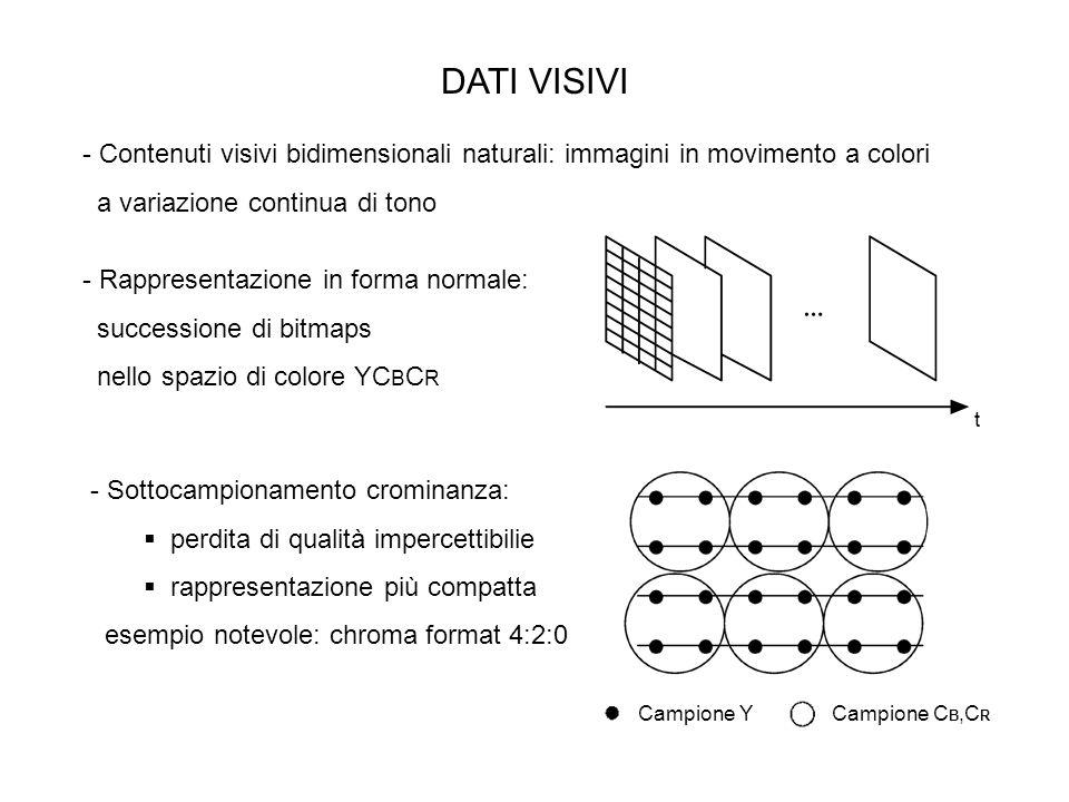 DATI VISIVI t - Rappresentazione in forma normale: successione di bitmaps nello spazio di colore YC B C R - Contenuti visivi bidimensionali naturali: immagini in movimento a colori a variazione continua di tono - Sottocampionamento crominanza: perdita di qualità impercettibilie rappresentazione più compatta esempio notevole: chroma format 4:2:0 Campione YCampione C B,C R