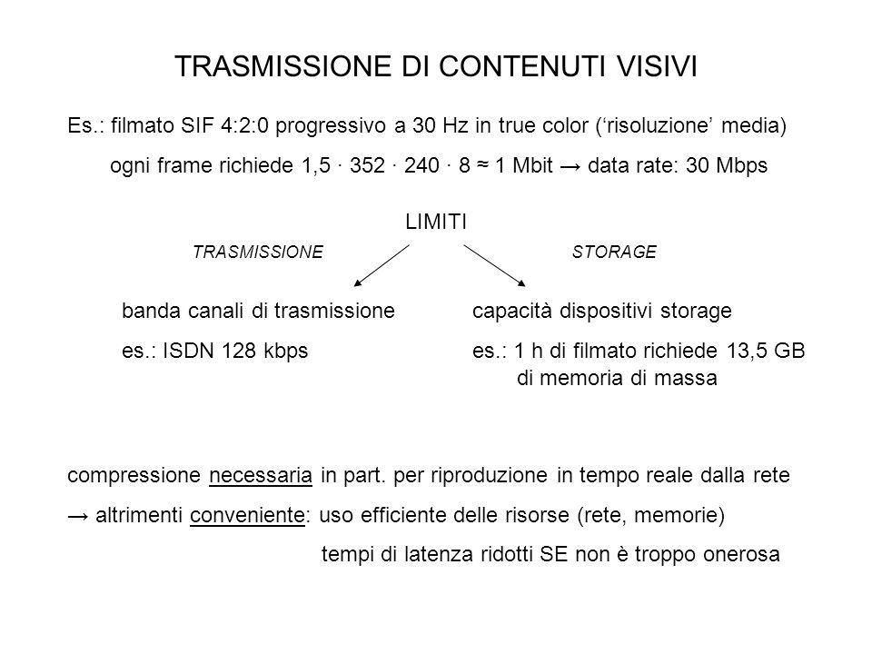 TRASMISSIONE DI CONTENUTI VISIVI Es.: filmato SIF 4:2:0 progressivo a 30 Hz in true color (risoluzione media) ogni frame richiede 1,5 352 240 8 1 Mbit data rate: 30 Mbps banda canali di trasmissione es.: ISDN 128 kbps capacità dispositivi storage es.: 1 h di filmato richiede 13,5 GB LIMITI TRASMISSIONESTORAGE compressione necessaria in part.