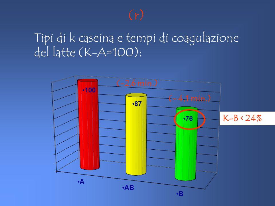 A AB B 100 87 76 (-2,6 min.) (- 4,1 min.) K-B < 24% (r) Tipi di k caseina e tempi di coagulazione del latte (K-A=100):