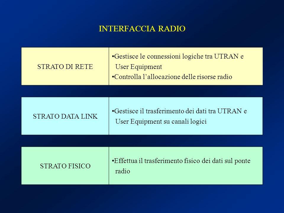 UMTS RADIO ACCESS NETWORK Core Network Interfaccia Iu Interfaccia Iur Interfaccia Iub Radio Network Subsystem Radio Network Controller Node B Radio Network Controller Node B Celle UTRAN consiste di più RNS Il RNS è responsabile della comunicazione con i terminali mobili E responsabile delle risorse radio per le sue celle Controlla più Node B Ogni Node B serve una cella Modalità: TDD mode FDD mode Dual-mode