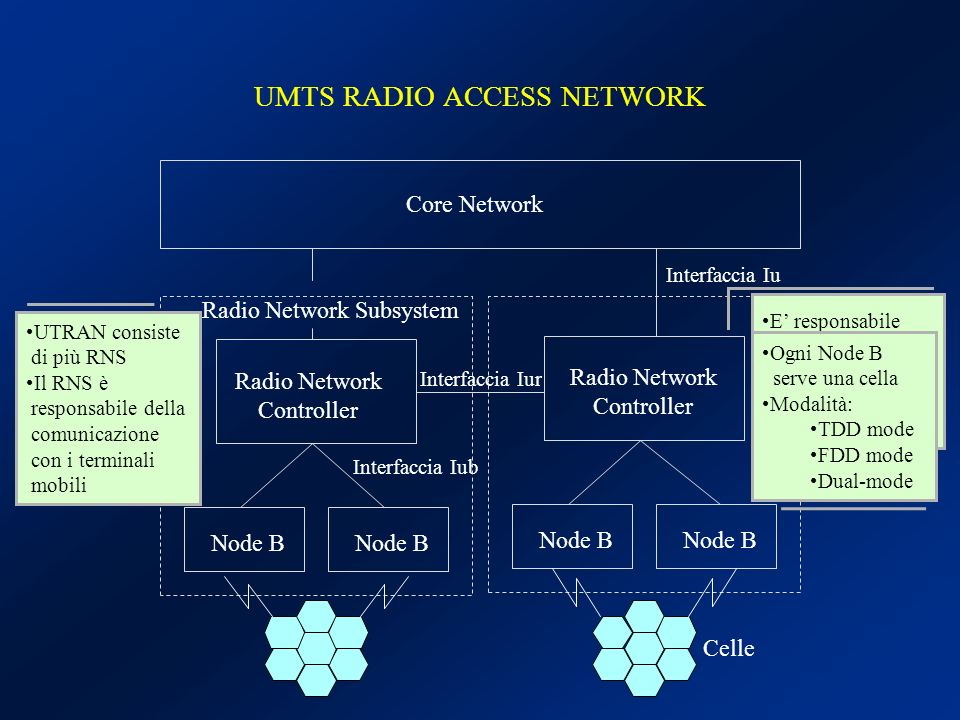 CORE NETWORK IP NETWORK GMSC GGSN SGSN MSC/ VLR AuC HLR EIR ISDN/PSTN Iu-CSIu-PS Mobile Switching Center Serving GPRS Support Node Gateway Mobile Switching Center Gateway GPRS Support Node Authentication Center Home Location Register Visitor Location Register Equipment Identity Register