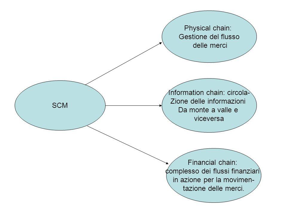 SCM Physical chain: Gestione del flusso delle merci Information chain: circola- Zione delle informazioni Da monte a valle e viceversa Financial chain:
