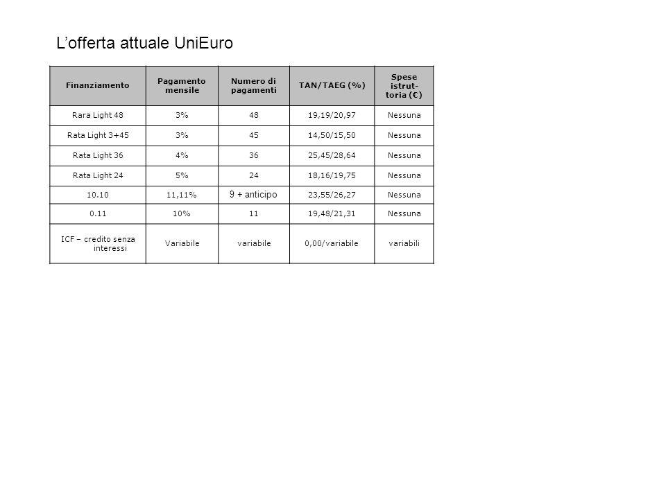 Finanziamento Pagamento mensile Numero di pagamenti TAN/TAEG (%) Spese istrut- toria () Rara Light 483%4819,19/20,97Nessuna Rata Light 3+453%4514,50/1