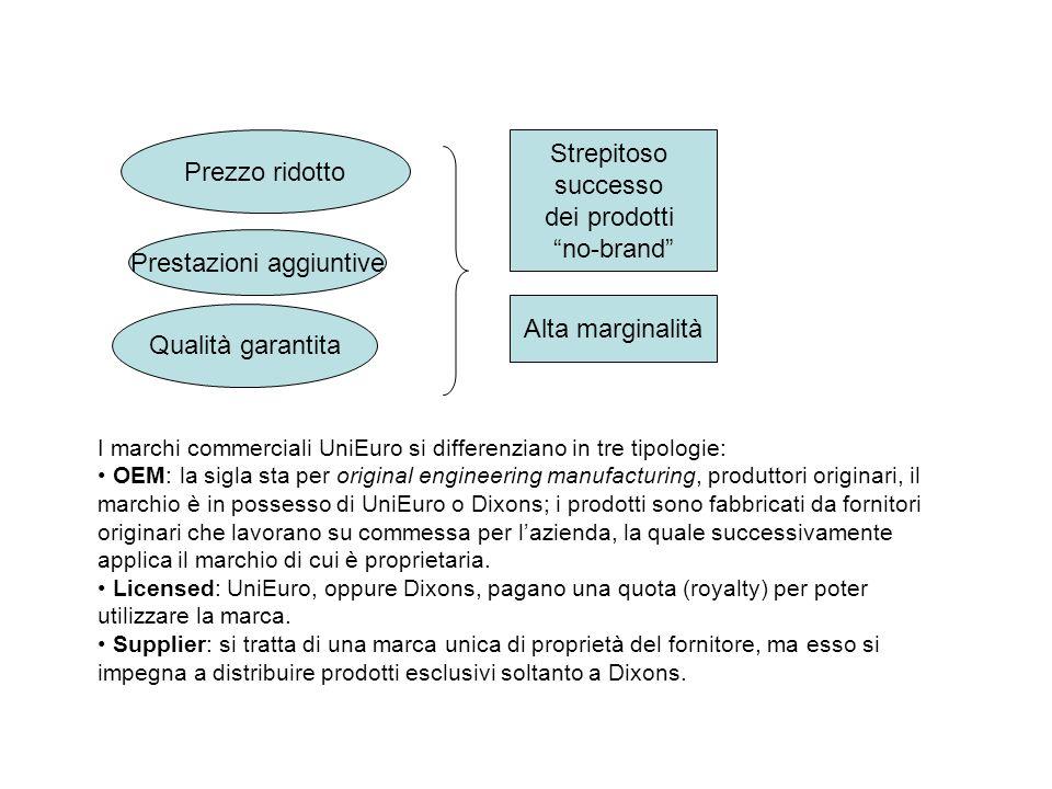 Prezzo ridotto Strepitoso successo dei prodotti no-brand Alta marginalità Prestazioni aggiuntive Qualità garantita I marchi commerciali UniEuro si dif