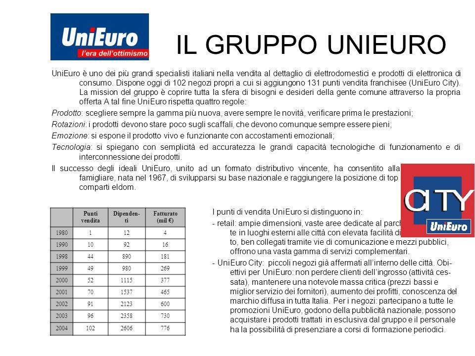 IL GRUPPO UNIEURO UniEuro è uno dei più grandi specialisti italiani nella vendita al dettaglio di elettrodomestici e prodotti di elettronica di consum