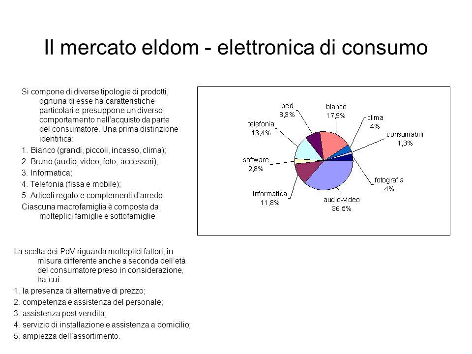 Il mercato eldom - elettronica di consumo Si compone di diverse tipologie di prodotti, ognuna di esse ha caratteristiche particolari e presuppone un d