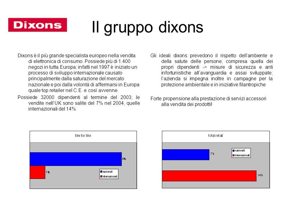 Il gruppo dixons Dixons è il più grande specialista europeo nella vendita di elettronica di consumo. Possiede più di 1.400 negozi in tutta Europa; inf