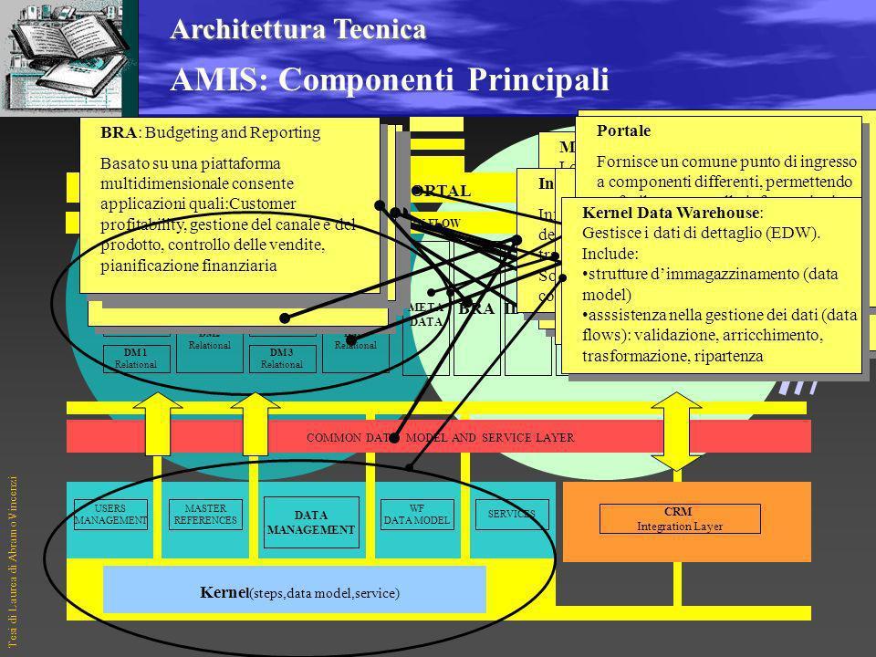 Tesi di Laurea di Abramo Vincenzi UBAEnterpriseData WarehousePoint-to-Point Architetture CRM 4 TIPI DI ARCHITETTURA