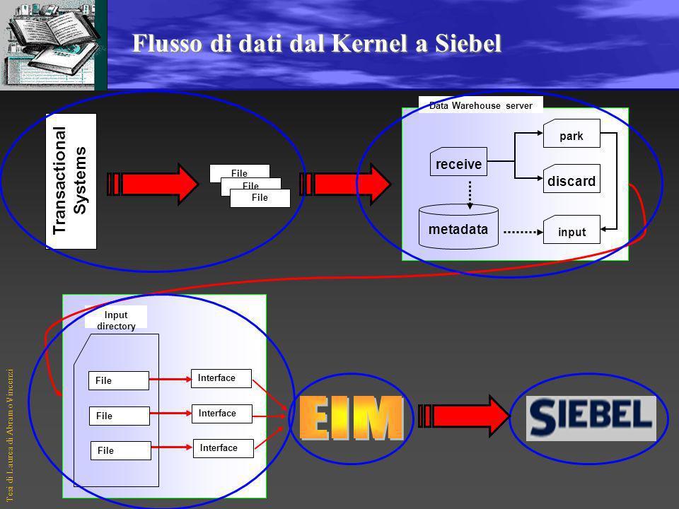 Tesi di Laurea di Abramo Vincenzi Processo di acquisizione dati in Siebel Siebel Systems è il leader mondiale nei sistemi CRM: fondata nel 1993, ha se