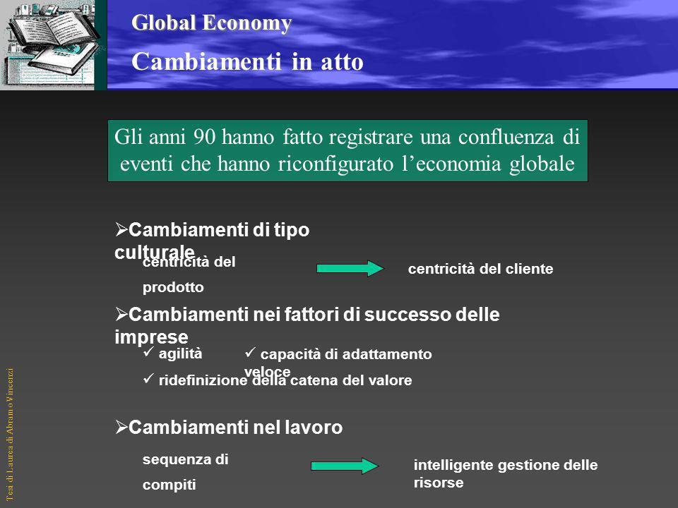 Tesi di Laurea di Abramo Vincenzi Agenda Introduzione: Global Economy: cambiamenti in atto Aspettative crescenti dei clienti LImpresa Estesa Customer