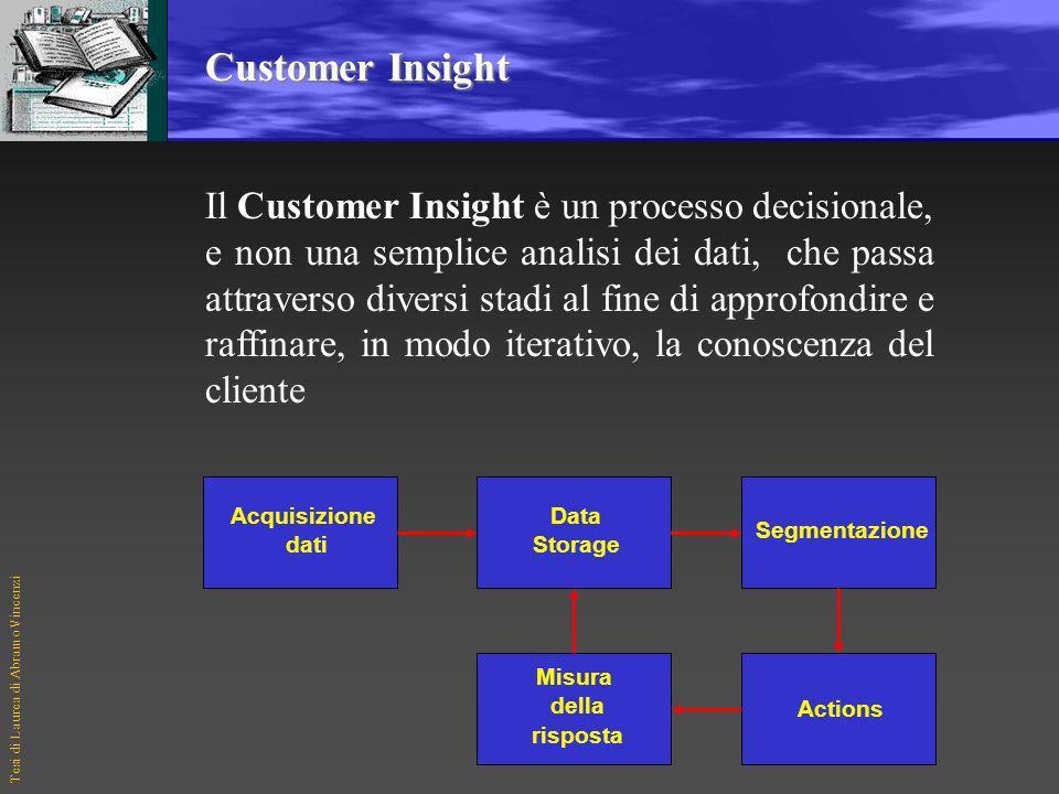 Tesi di Laurea di Abramo Vincenzi Customer Insight Il Customer Insight è un processo decisionale, e non una semplice analisi dei dati, che passa attraverso diversi stadi al fine di approfondire e raffinare, in modo iterativo, la conoscenza del cliente Acquisizione dati Data Storage Segmentazione Actions Misura della risposta