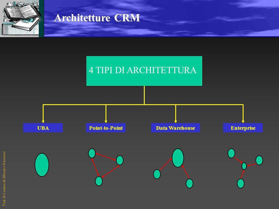 Tesi di Laurea di Abramo Vincenzi Customer Insight Il Customer Insight è un processo decisionale, e non una semplice analisi dei dati, che passa attra