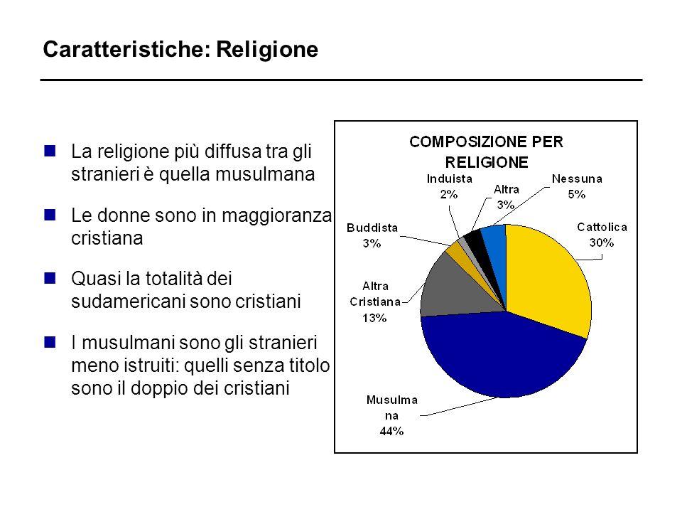 Caratteristiche: Religione nLa religione più diffusa tra gli stranieri è quella musulmana nLe donne sono in maggioranza cristiana nQuasi la totalità d