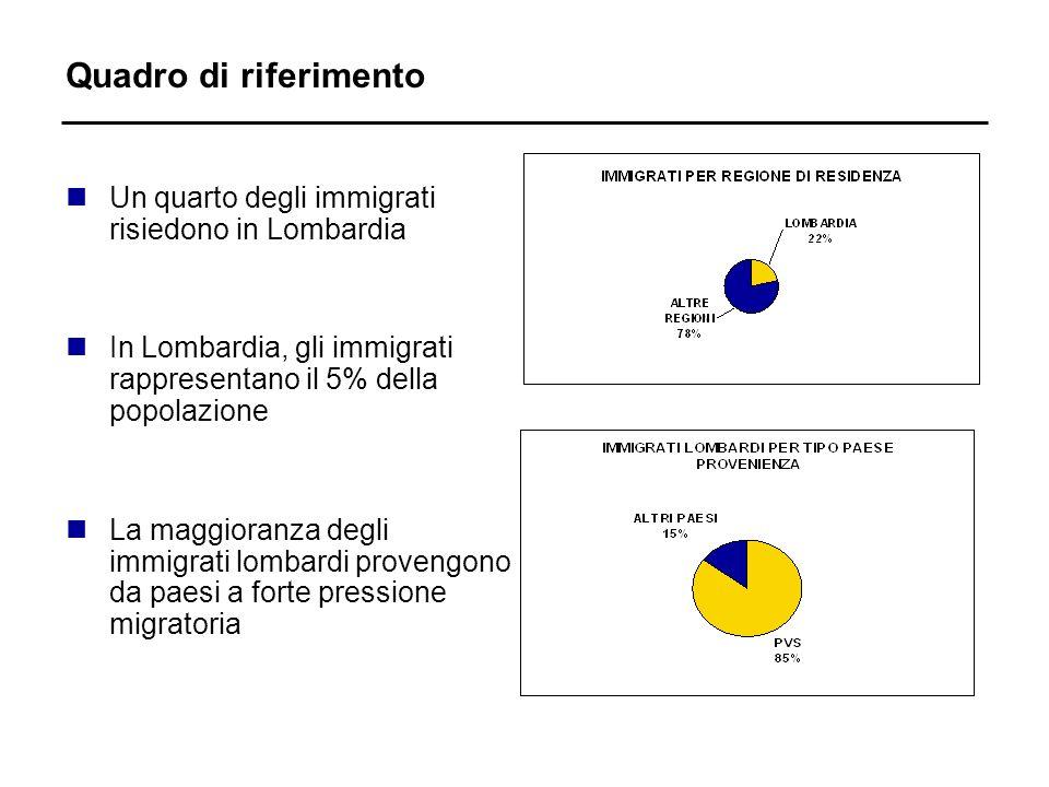 Quadro di riferimento nUn quarto degli immigrati risiedono in Lombardia nIn Lombardia, gli immigrati rappresentano il 5% della popolazione nLa maggior