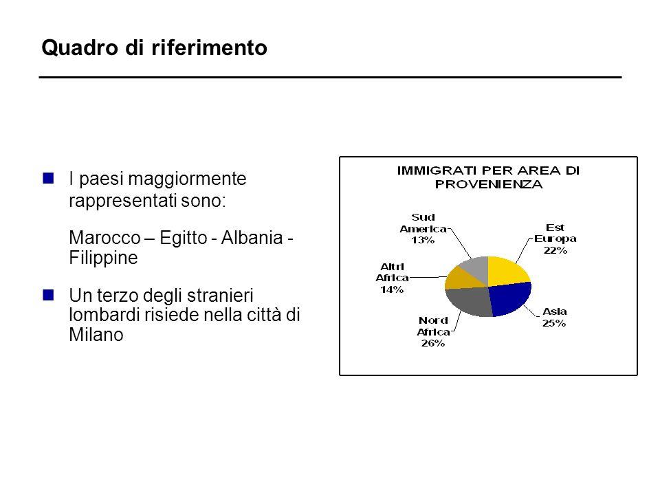 Quadro di riferimento nI paesi maggiormente rappresentati sono: Marocco – Egitto - Albania - Filippine nUn terzo degli stranieri lombardi risiede nella città di Milano