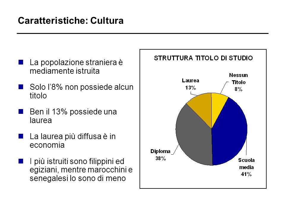 Caratteristiche: Cultura nLa popolazione straniera è mediamente istruita nSolo l8% non possiede alcun titolo nBen il 13% possiede una laurea nLa laurea più diffusa è in economia nI più istruiti sono filippini ed egiziani, mentre marocchini e senegalesi lo sono di meno
